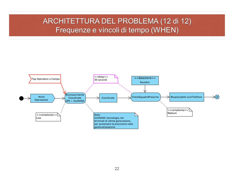 ARCHITETTURA DEL PROBLEMA (12 di 12) Frequenze e vincoli di tempo (WHEN) 22