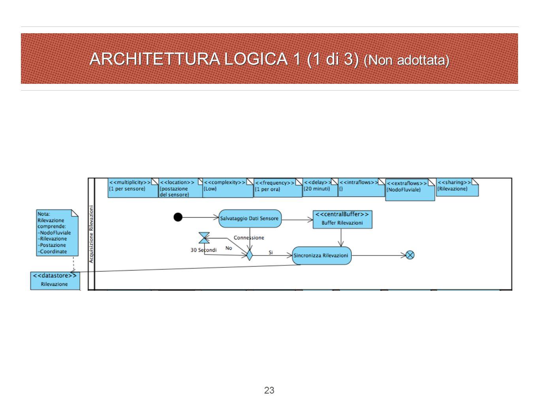 ARCHITETTURA LOGICA 1 (1 di 3) (Non adottata) 23