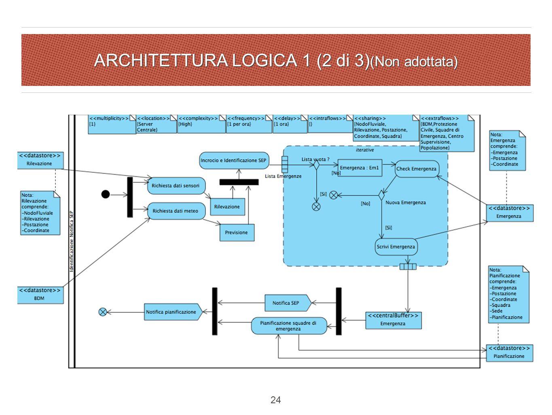ARCHITETTURA LOGICA 1 (2 di 3) (Non adottata) 24