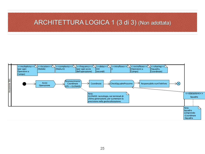 ARCHITETTURA LOGICA 1 (3 di 3) (Non adottata) 25