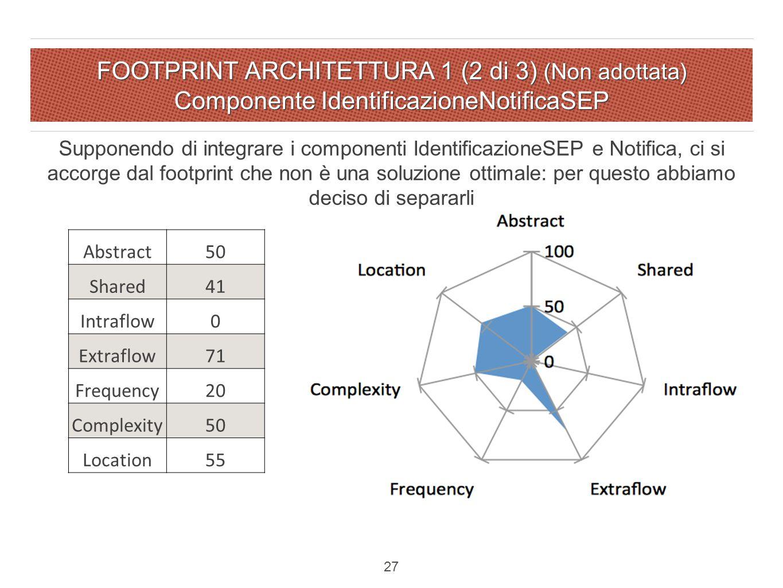 FOOTPRINT ARCHITETTURA 1 (2 di 3) (Non adottata) Componente IdentificazioneNotificaSEP Abstract50 Shared41 Intraflow0 Extraflow71 Frequency20 Complexity50 Location55 Supponendo di integrare i componenti IdentificazioneSEP e Notifica, ci si accorge dal footprint che non è una soluzione ottimale: per questo abbiamo deciso di separarli 27