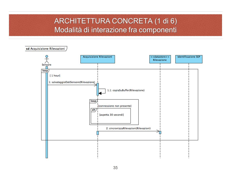 ARCHITETTURA CONCRETA (1 di 6) Modalità di interazione fra componenti 35