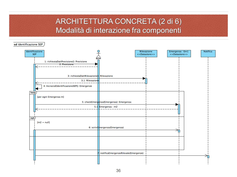 ARCHITETTURA CONCRETA (2 di 6) Modalità di interazione fra componenti 36