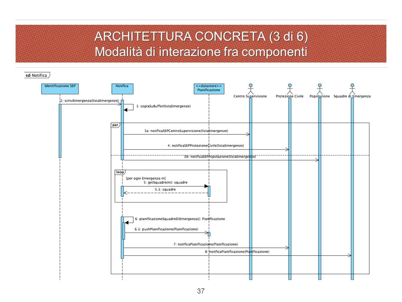 ARCHITETTURA CONCRETA (3 di 6) Modalità di interazione fra componenti 37