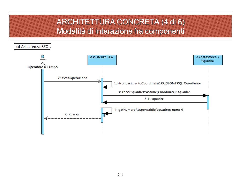 ARCHITETTURA CONCRETA (4 di 6) Modalità di interazione fra componenti 38