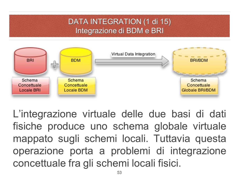 DATA INTEGRATION (1 di 15) Integrazione di BDM e BRI L'integrazione virtuale delle due basi di dati fisiche produce uno schema globale virtuale mappato sugli schemi locali.