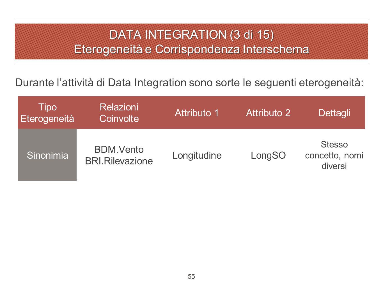 DATA INTEGRATION (3 di 15) Eterogeneità e Corrispondenza Interschema Durante l'attività di Data Integration sono sorte le seguenti eterogeneità: Tipo Eterogeneità Relazioni Coinvolte Attributo 1Attributo 2Dettagli Sinonimia BDM.Vento BRI.Rilevazione LongitudineLongSO Stesso concetto, nomi diversi 55