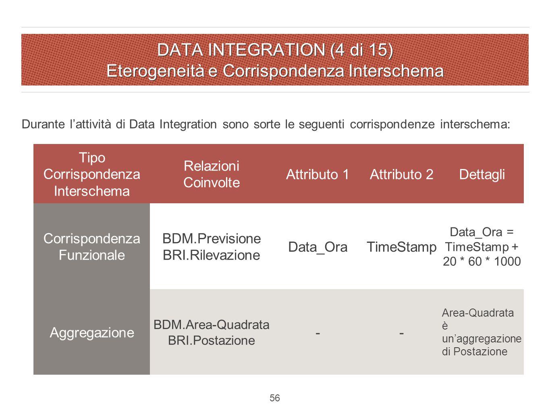 DATA INTEGRATION (4 di 15) Eterogeneità e Corrispondenza Interschema Durante l'attività di Data Integration sono sorte le seguenti corrispondenze interschema: Tipo Corrispondenza Interschema Relazioni Coinvolte Attributo 1Attributo 2Dettagli Corrispondenza Funzionale BDM.Previsione BRI.Rilevazione Data_OraTimeStamp Data_Ora = TimeStamp + 20 * 60 * 1000 Aggregazione BDM.Area-Quadrata BRI.Postazione -- Area-Quadrata è un'aggregazione di Postazione 56