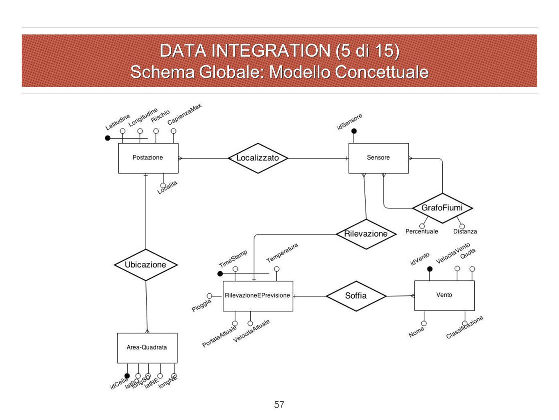 DATA INTEGRATION (5 di 15) Schema Globale: Modello Concettuale 57