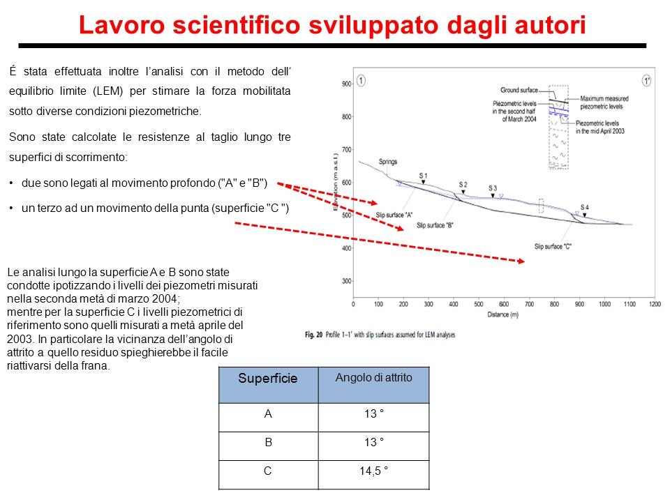 Lavoro scientifico sviluppato dagli autori É stata effettuata inoltre l'analisi con il metodo dell' equilibrio limite (LEM) per stimare la forza mobil