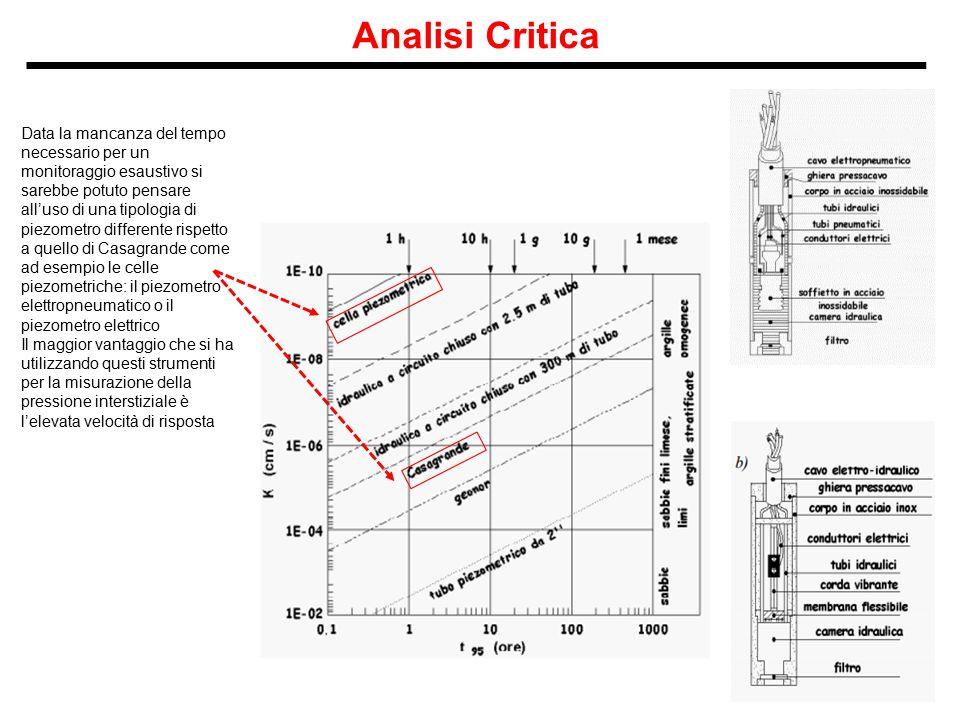 Analisi Critica Data la mancanza del tempo necessario per un monitoraggio esaustivo si sarebbe potuto pensare all'uso di una tipologia di piezometro d