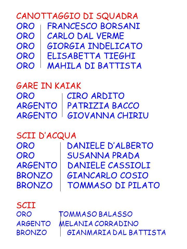 CANOTTAGGIO DI SQUADRA ORO FRANCESCO BORSANI ORO CARLO DAL VERME ORO GIORGIA INDELICATO ORO ELISABETTA TIEGHI ORO MAHILA DI BATTISTA GARE IN KAIAK ORO CIRO ARDITO ARGENTO PATRIZIA BACCO ARGENTO GIOVANNA CHIRIU SCII D'ACQUA ORO DANIELE D'ALBERTO ORO SUSANNA PRADA ARGENTO DANIELE CASSIOLI BRONZO GIANCARLO COSIO BRONZO TOMMASO DI PILATO SCII ORO TOMMASO BALASSO ARGENTO MELANIA CORRADINO BRONZO GIANMARIA DAL BATTISTA