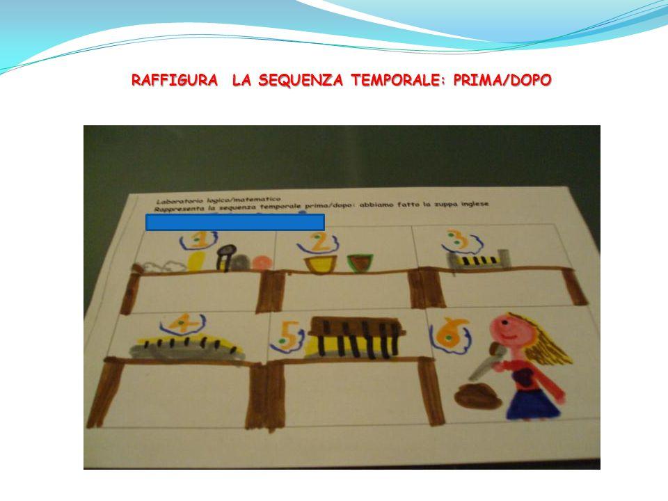 RAFFIGURA LA SEQUENZA TEMPORALE: PRIMA/DOPO