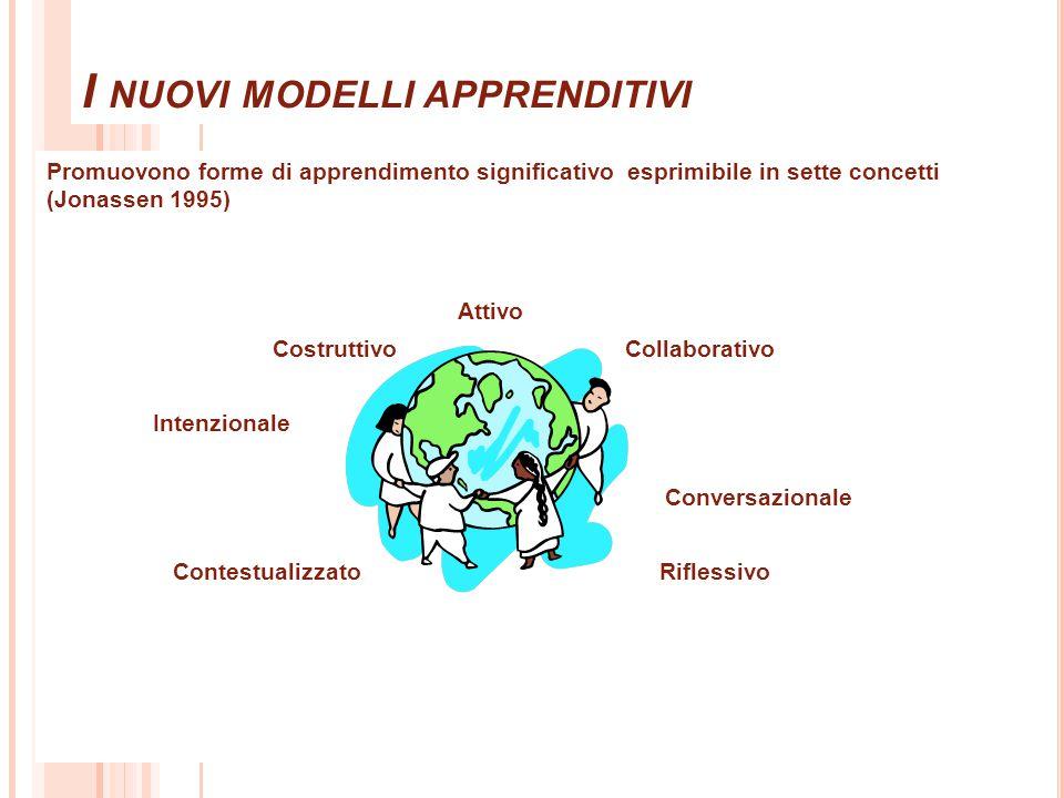 I NUOVI MODELLI APPRENDITIVI Promuovono forme di apprendimento significativo esprimibile in sette concetti (Jonassen 1995) Attivo Costruttivo Collaborativo Intenzionale Conversazionale Contestualizzato Riflessivo 23
