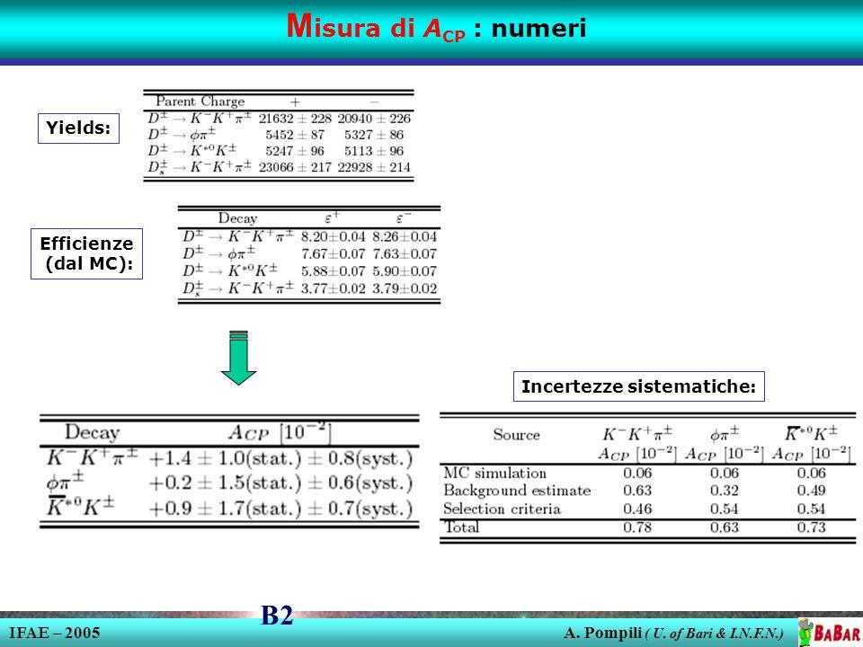 IFAE – 2005 A. Pompili ( U.