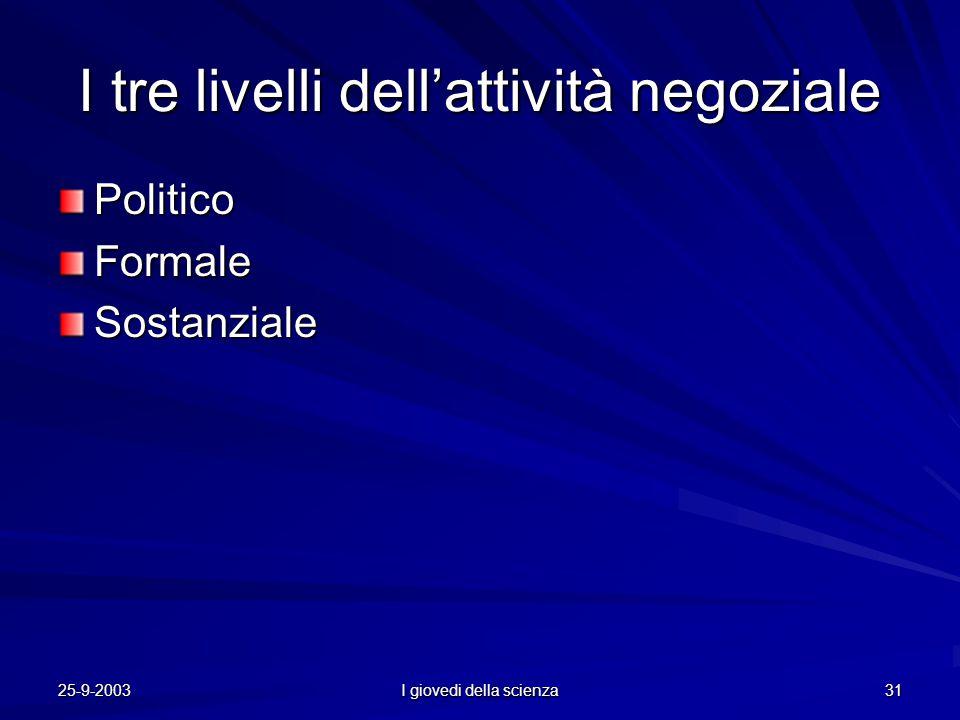 25-9-2003 I giovedi della scienza 31 I tre livelli dell'attività negoziale PoliticoFormaleSostanziale