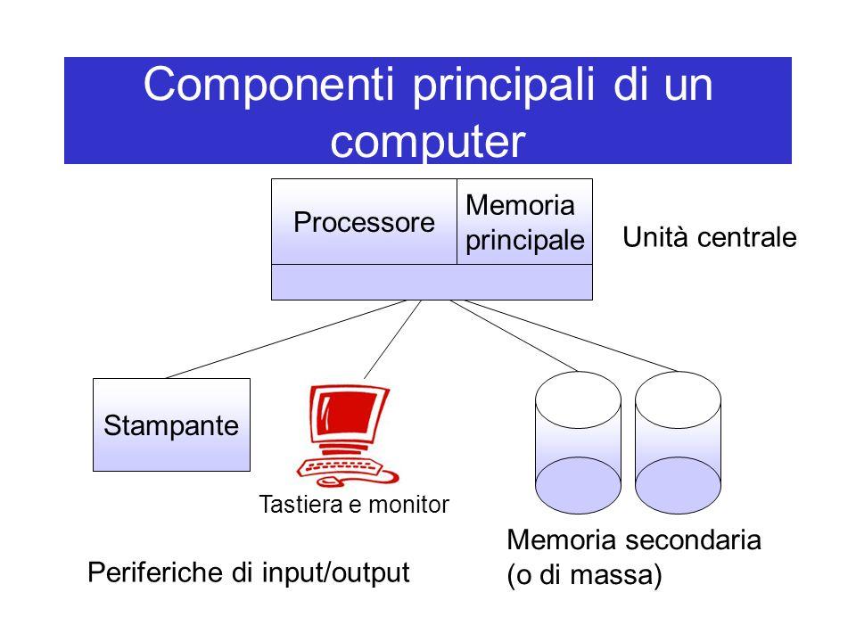 Componenti principali di un computer Processore Stampante Periferiche di input/output Memoria secondaria (o di massa) Unità centrale Memoria principale Tastiera e monitor