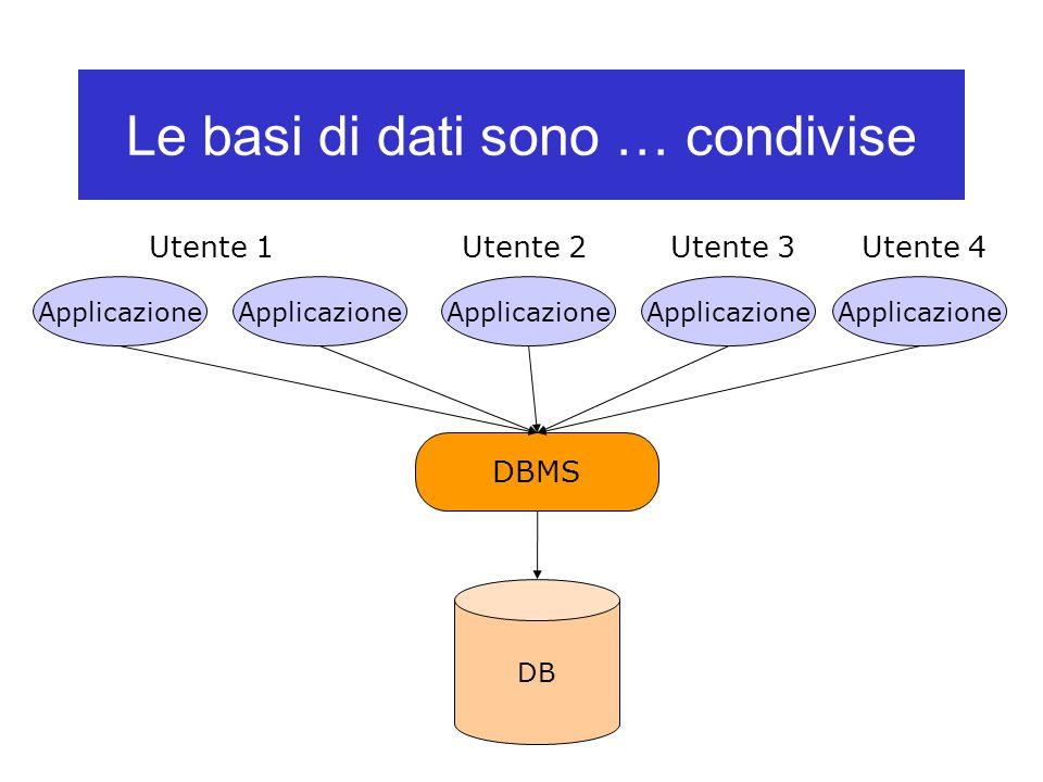 Le basi di dati sono … condivise Applicazione Utente 1Utente 2Utente 3Utente 4 DBMS DB