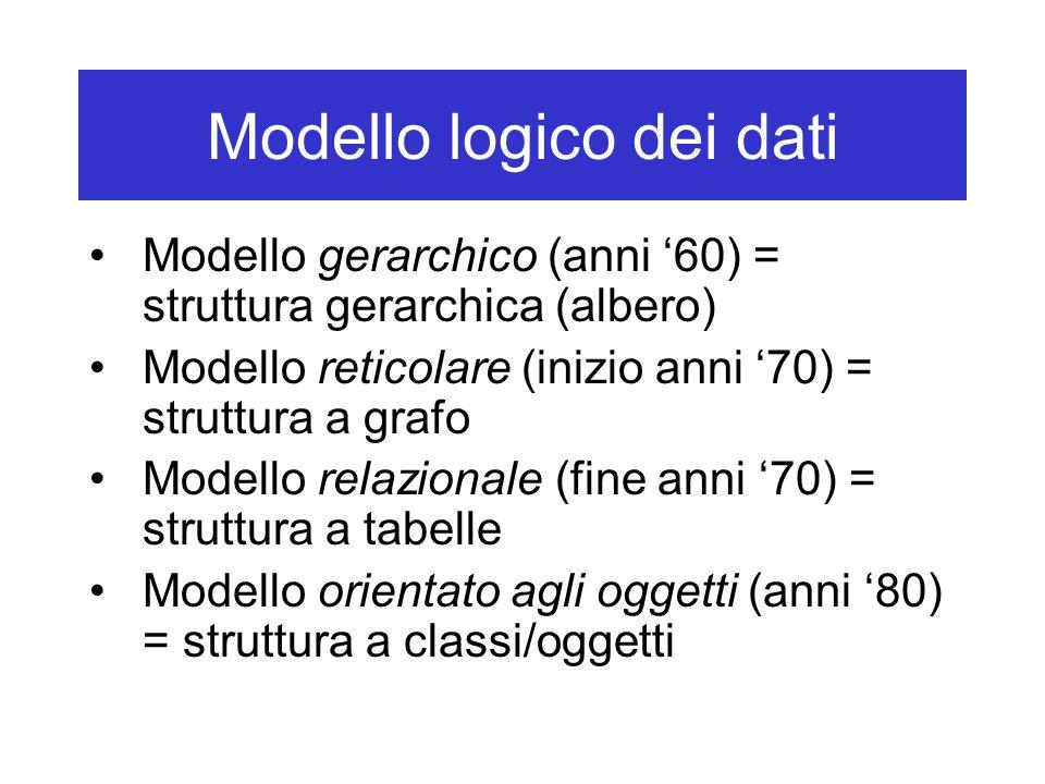 Modello logico dei dati Modello gerarchico (anni '60) = struttura gerarchica (albero) Modello reticolare (inizio anni '70) = struttura a grafo Modello relazionale (fine anni '70) = struttura a tabelle Modello orientato agli oggetti (anni '80) = struttura a classi/oggetti