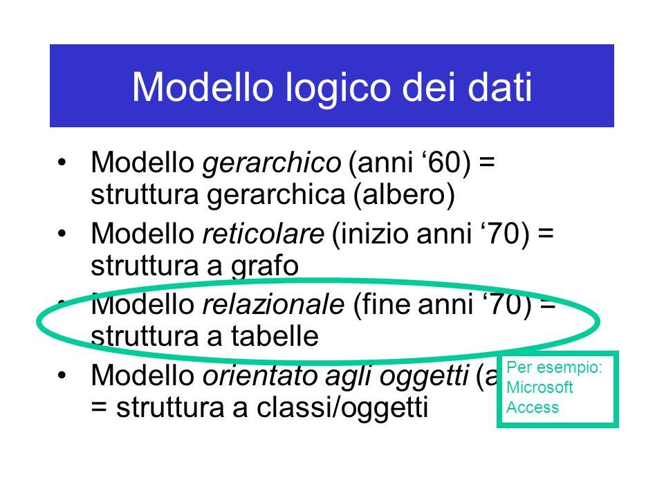 Modello logico dei dati Modello gerarchico (anni '60) = struttura gerarchica (albero) Modello reticolare (inizio anni '70) = struttura a grafo Modello relazionale (fine anni '70) = struttura a tabelle Modello orientato agli oggetti (anni '80) = struttura a classi/oggetti Per esempio: Microsoft Access