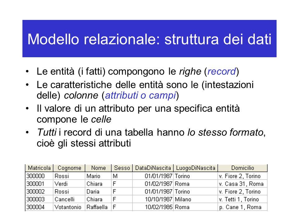 Modello relazionale: struttura dei dati Le entità (i fatti) compongono le righe (record) Le caratteristiche delle entità sono le (intestazioni delle) colonne (attributi o campi) Il valore di un attributo per una specifica entità compone le celle Tutti i record di una tabella hanno lo stesso formato, cioè gli stessi attributi