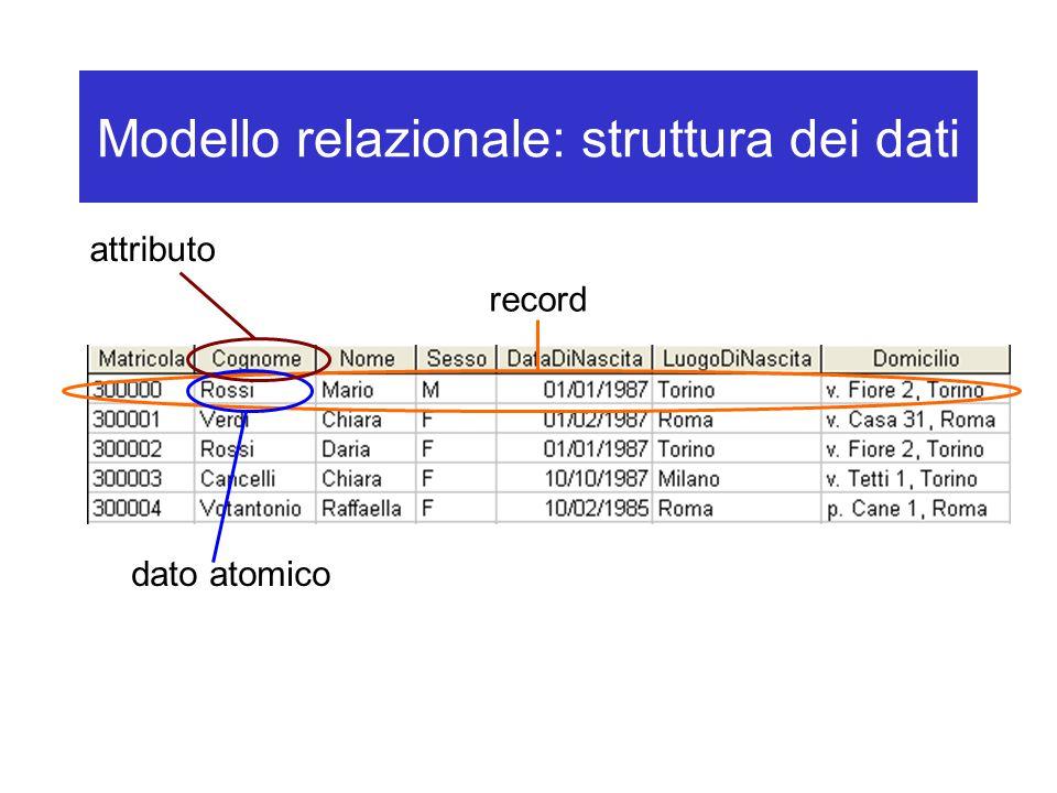 Modello relazionale: struttura dei dati record dato atomico attributo