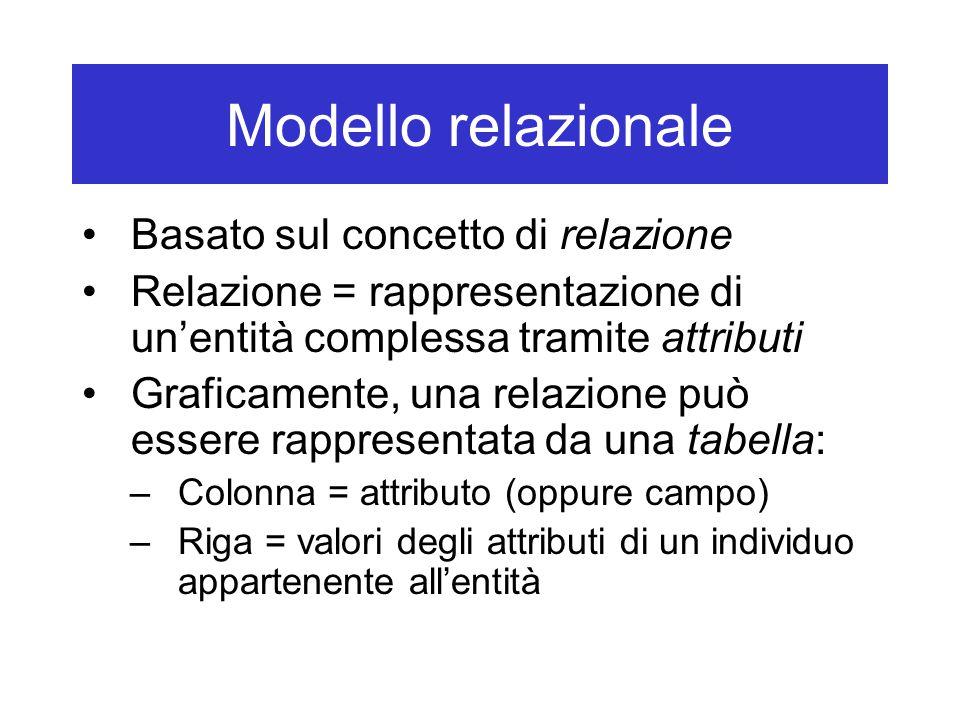 Modello relazionale Basato sul concetto di relazione Relazione = rappresentazione di un'entità complessa tramite attributi Graficamente, una relazione può essere rappresentata da una tabella: –Colonna = attributo (oppure campo) –Riga = valori degli attributi di un individuo appartenente all'entità
