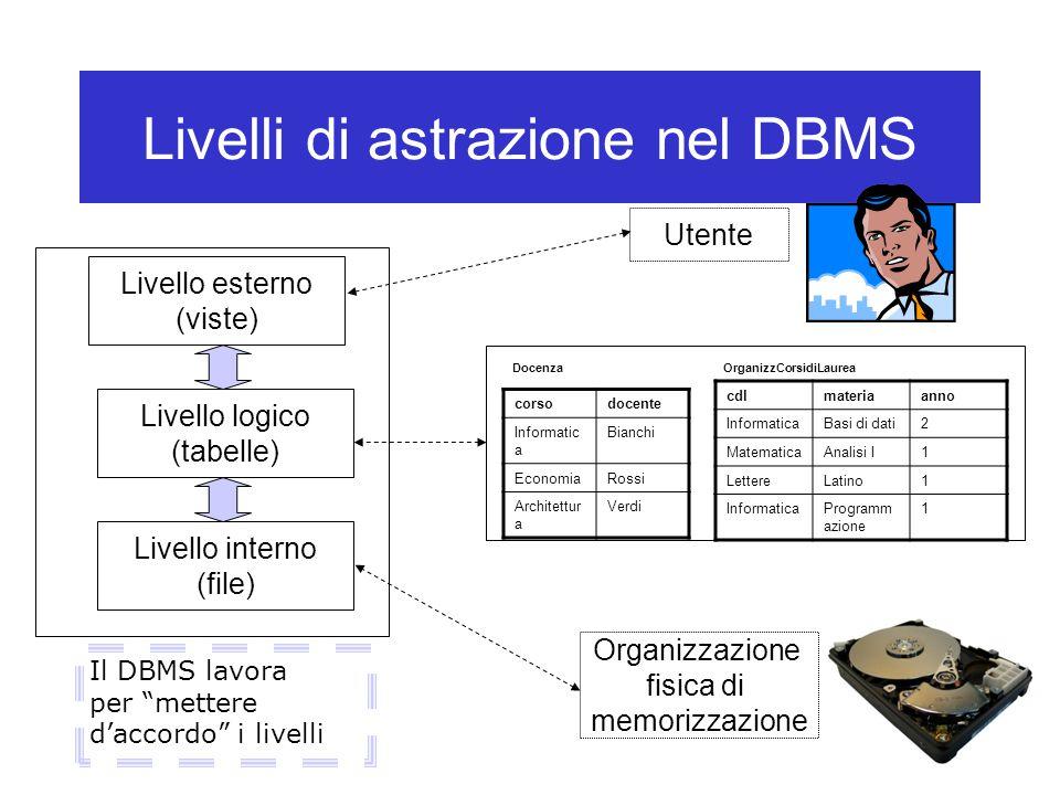 Livelli di astrazione nel DBMS Livello esterno (viste) Livello interno (file) Livello logico (tabelle) Utente Organizzazione fisica di memorizzazione