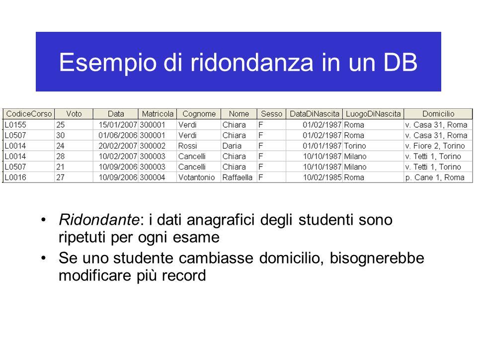 Esempio di ridondanza in un DB Ridondante: i dati anagrafici degli studenti sono ripetuti per ogni esame Se uno studente cambiasse domicilio, bisognerebbe modificare più record