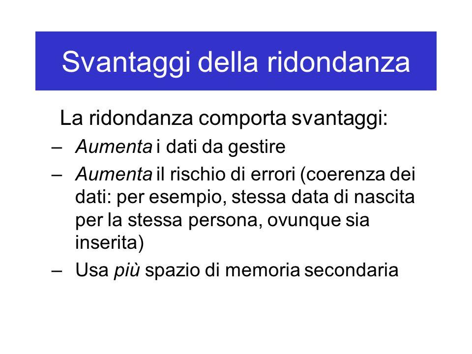 Svantaggi della ridondanza La ridondanza comporta svantaggi: –Aumenta i dati da gestire –Aumenta il rischio di errori (coerenza dei dati: per esempio,