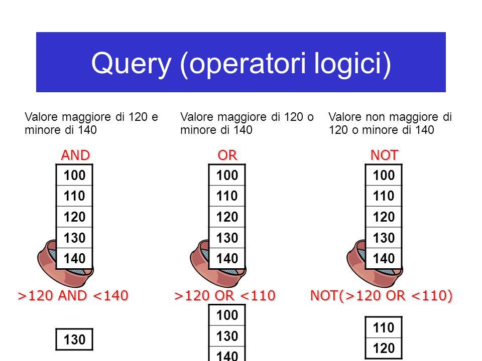Query (operatori logici) Valore maggiore di 120 e minore di 140 100 110 120 130 140 >120 AND 120 AND <140 130 100 110 120 130 140 >120 OR 120 OR <110