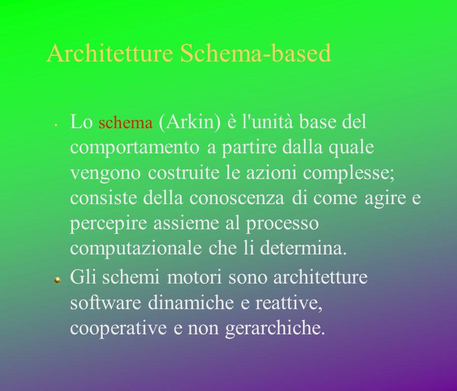 Architetture Schema-based Lo schema (Arkin) è l'unità base del comportamento a partire dalla quale vengono costruite le azioni complesse; consiste del