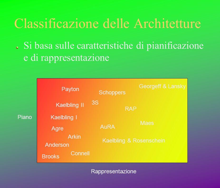 Classificazione delle Architetture Si basa sulle caratteristiche di pianificazione e di rappresentazione Rappresentazione Piano Brooks Anderson Agre C