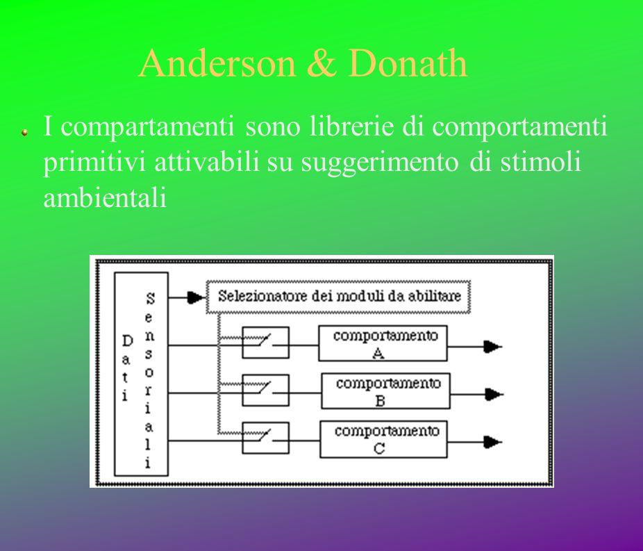 Anderson & Donath I compartamenti sono librerie di comportamenti primitivi attivabili su suggerimento di stimoli ambientali