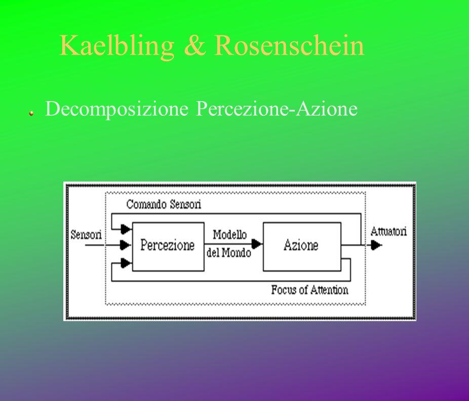Kaelbling & Rosenschein Decomposizione Percezione-Azione