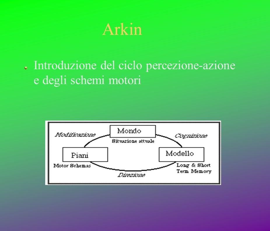 Arkin Introduzione del ciclo percezione-azione e degli schemi motori