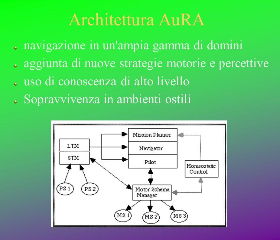 Architettura AuRA navigazione in un'ampia gamma di domini aggiunta di nuove strategie motorie e percettive uso di conoscenza di alto livello Sopravviv