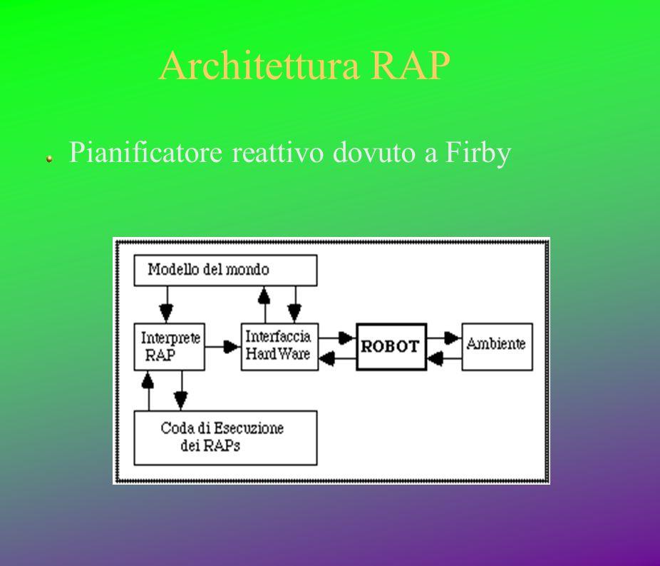 Architettura RAP Pianificatore reattivo dovuto a Firby