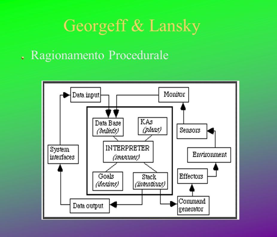 Georgeff & Lansky Ragionamento Procedurale
