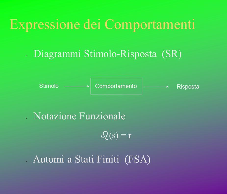 Expressione dei Comportamenti Comportamento Risposta Notazione Funzionale Stimolo  (s) = r Diagrammi Stimolo-Risposta (SR) Automi a Stati Finiti (FS