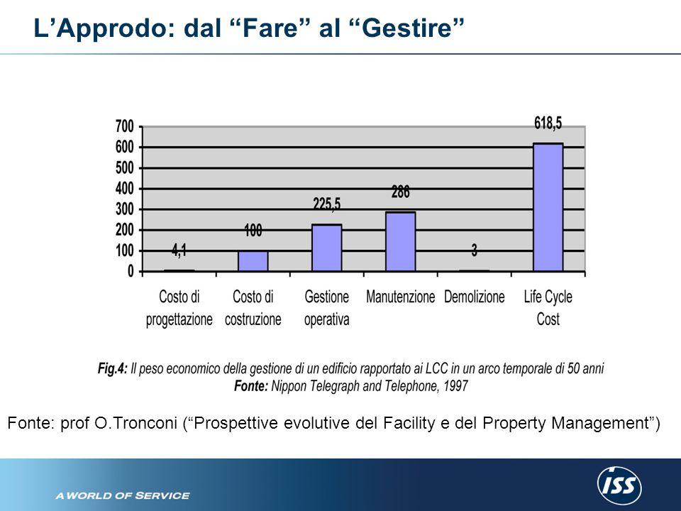 L'Approdo: dal Fare al Gestire Fonte: prof O.Tronconi ( Prospettive evolutive del Facility e del Property Management )