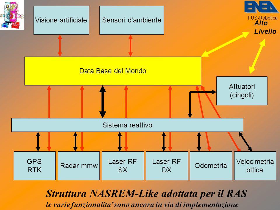 FUS-Robotica Struttura NASREM-Like adottata per il RAS le varie funzionalita' sono ancora in via di implementazione Visione artificiale GPS RTK Radar mmw Laser RF DX Laser RF SX Odometria Attuatori (cingoli) Data Base del Mondo Sistema reattivo Velocimetria ottica Sensori d'ambiente Alto Livello