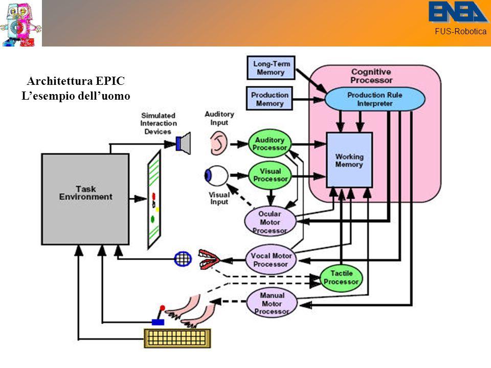 FUS-Robotica Architettura EPIC L'esempio dell'uomo