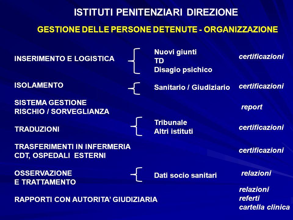 ISTITUTI PENITENZIARI DIREZIONE GESTIONE DELLE PERSONE DETENUTE - ORGANIZZAZIONE INSERIMENTO E LOGISTICA ISOLAMENTO SISTEMA GESTIONE RISCHIO / SORVEGL