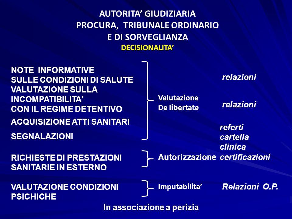 AUTORITA' GIUDIZIARIA PROCURA, TRIBUNALE ORDINARIO E DI SORVEGLIANZA DECISIONALITA' NOTE INFORMATIVE SULLE CONDIZIONI DI SALUTE VALUTAZIONE SULLA INCO