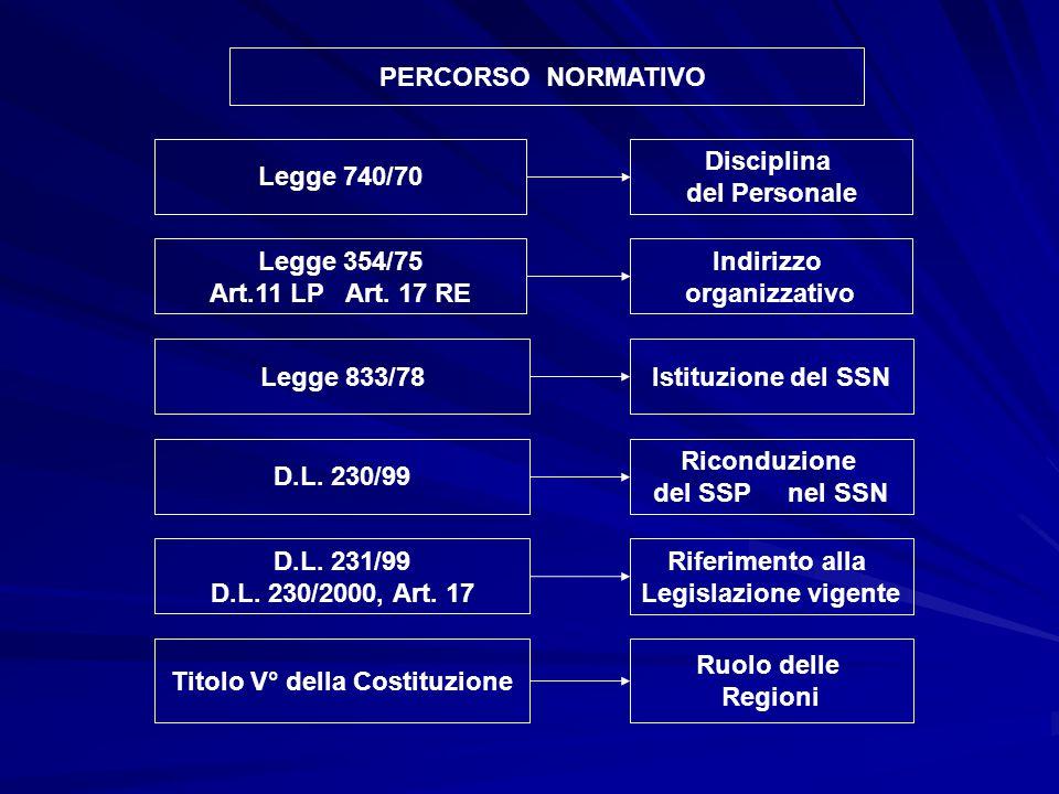 PERCORSO NORMATIVO Legge 354/75 Art.11 LP Art. 17 RE Indirizzo organizzativo D.L. 231/99 D.L. 230/2000, Art. 17 Riferimento alla Legislazione vigente