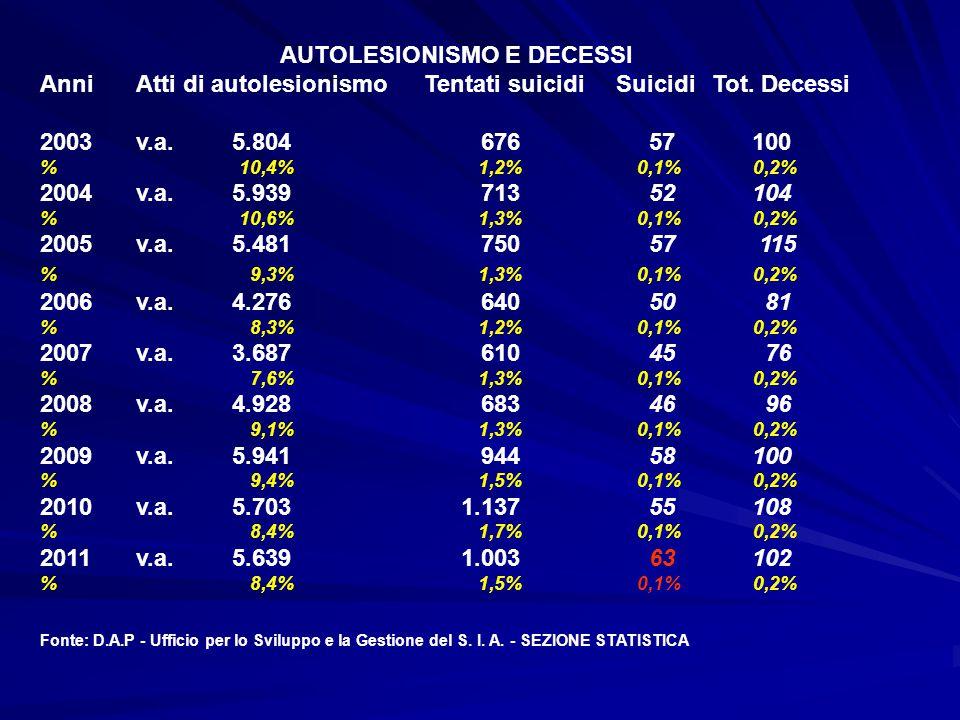 AUTOLESIONISMO E DECESSI AnniAtti di autolesionismoTentati suicidiSuicidiTot. Decessi 2003v.a.5.804 676 57 100 % 10,4% 1,2% 0,1% 0,2% 2004v.a.5.939 71