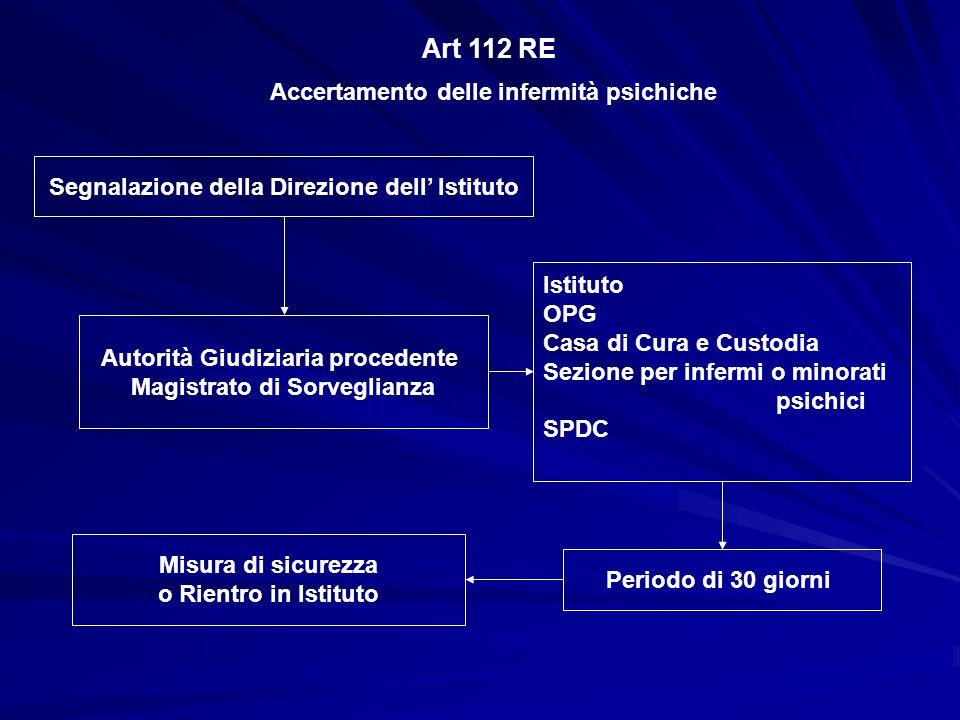 Art 112 RE Accertamento delle infermità psichiche Autorità Giudiziaria procedente Magistrato di Sorveglianza Segnalazione della Direzione dell' Istitu