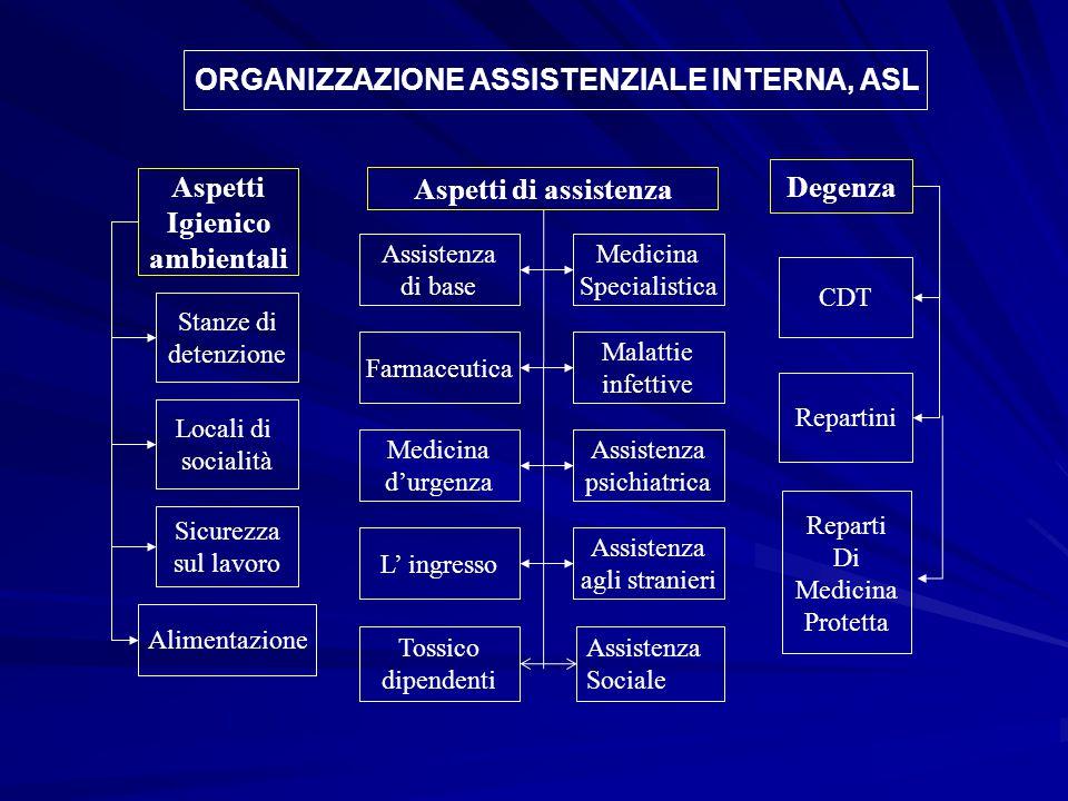 ORGANIZZAZIONE ASSISTENZIALE INTERNA, ASL Aspetti Igienico ambientali Aspetti di assistenza Degenza Stanze di detenzione Locali di socialità Sicurezza