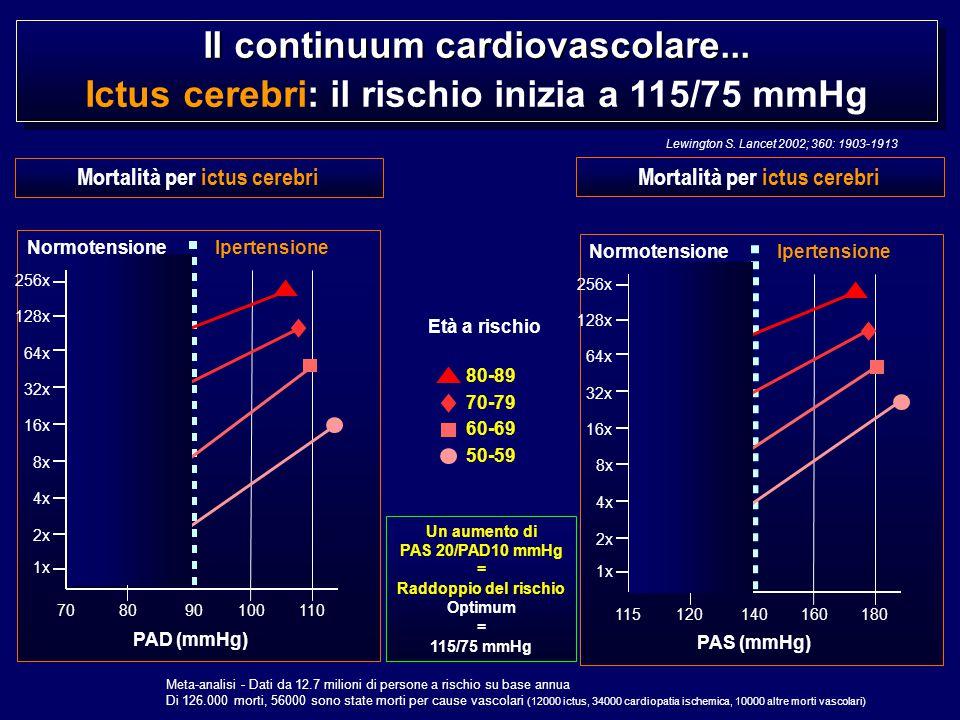  BP + + + + + IGT + + - - -  Col + - + - - Diversi studi dimostrano come la presenza di fattori di rischio cardiovascolare favorisca l'attivazione endoteliale e piastrinica ed induca una flogosi vascolare aterogenica precoce.